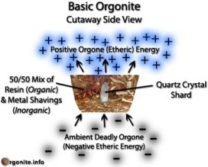 https://energiaslibres.files.wordpress.com/2012/02/orgonite_diagram.jpg?w=300